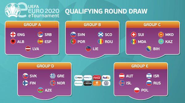 Состав групп квалификационного киберфутбольного турнира ЕВРО-2020