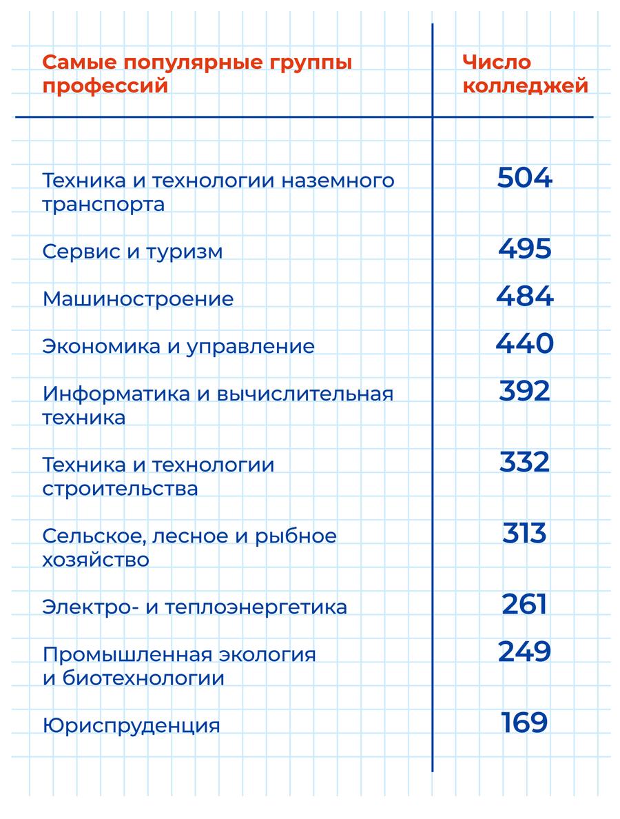 Таблица Навигатора колледжей