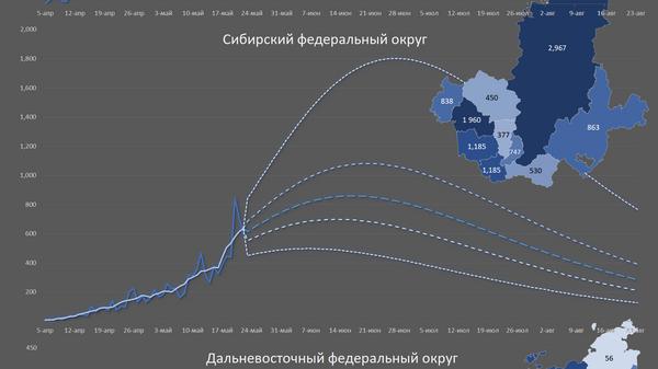 Прогноз сделан по данным на 22.05.2020. Карты показывают совокупные подтвержденные случаи в субъектах РФ