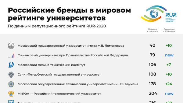 Бренды России в мировом репутационном рейтинге вузов RUR-2020