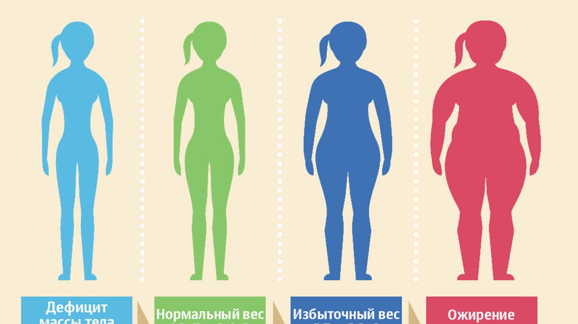 Индекс массы тела - РИА Новости, 1920, 30.04.2021