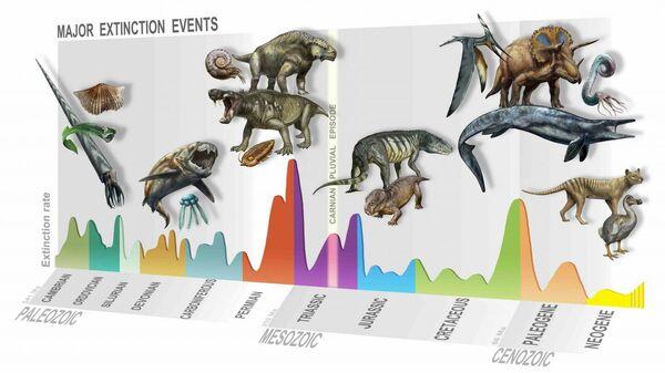 Крупные массовые вымирания в истории Земли, новое, шестое, приходится на Карнийское плювиальное событие в триасовом периоде