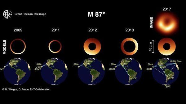 Изображения тени черной дыры M87*, полученные с помощью геометрического моделирования и телескопов EHT в 2009-2017 годах