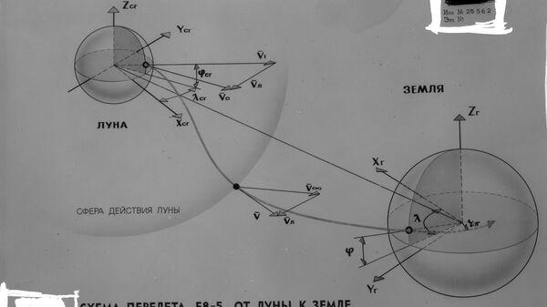 Обобщенная схема перелета возвратной ракеты станции Е8-5 от Луны к Земле