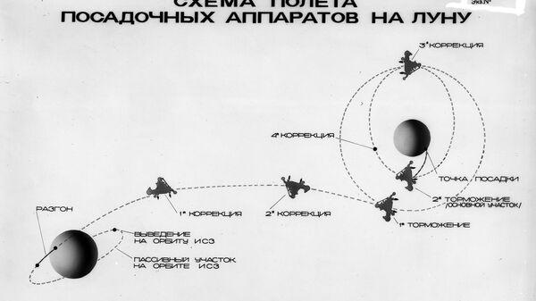 Схема перелета посадочных аппаратов типа Е-8 и Е8-5 по маршруту околоземная орбита - окололунная орбита - поверхность Луны