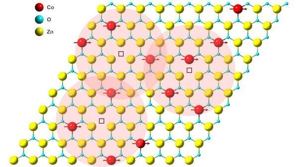 Образование магнитной связи в монослое оксида цинка, легированного кобальтом. Красные, синие и желтые сферы - атомы кобальта, кислорода и цинка соответственно