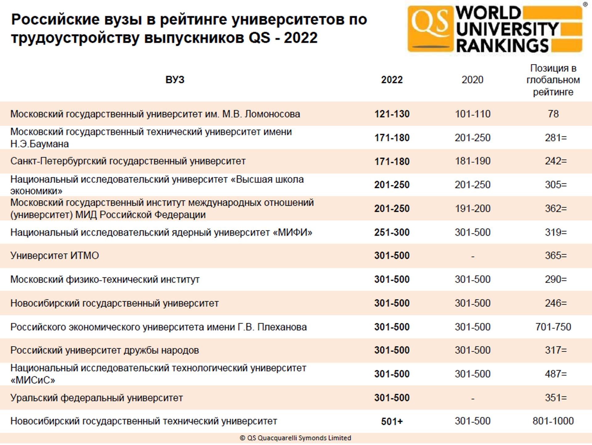 Российские вузы в рейтинге университетов по трудоустройству выпускников QS - РИА Новости, 1920, 23.09.2021