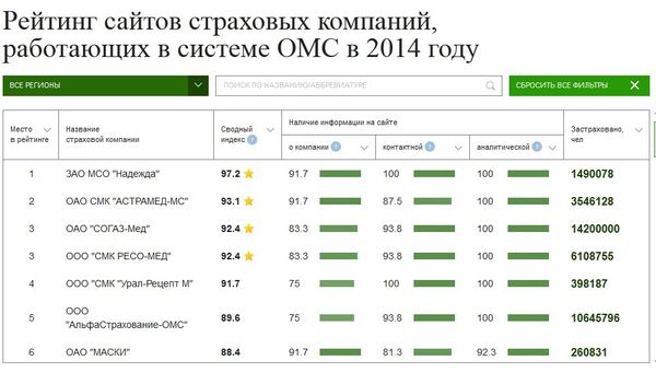 Рейтинг сайтов страховых компаний, работающих в системе ОМС в 2014 г