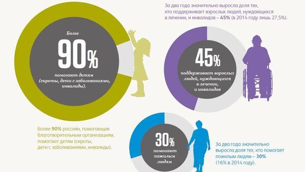 Исследование частной благотворительности в России