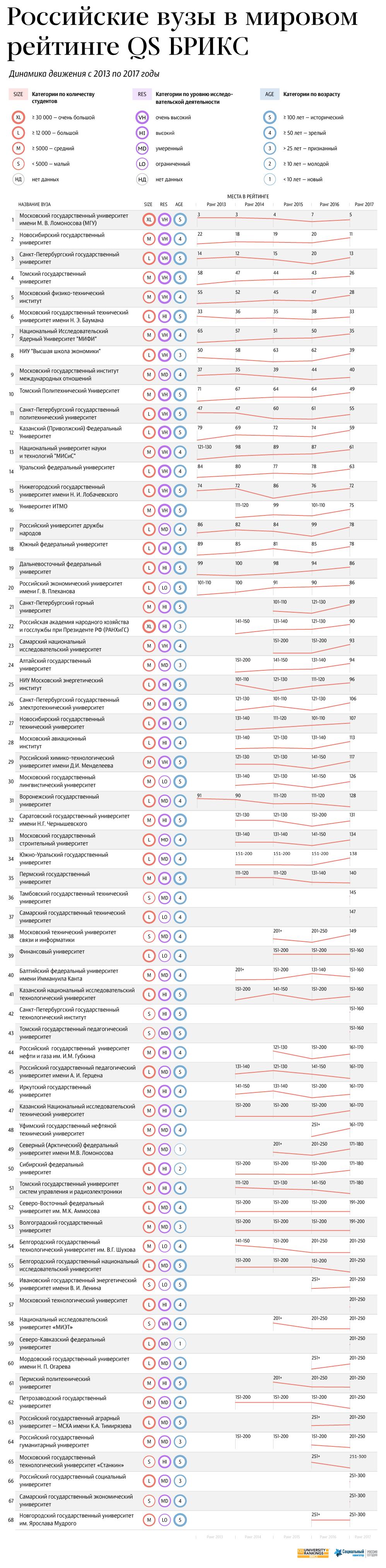 Лучшие российские вузы в рейтинге QS БРИКС - 2017