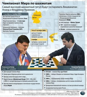 шахматы - инфографика