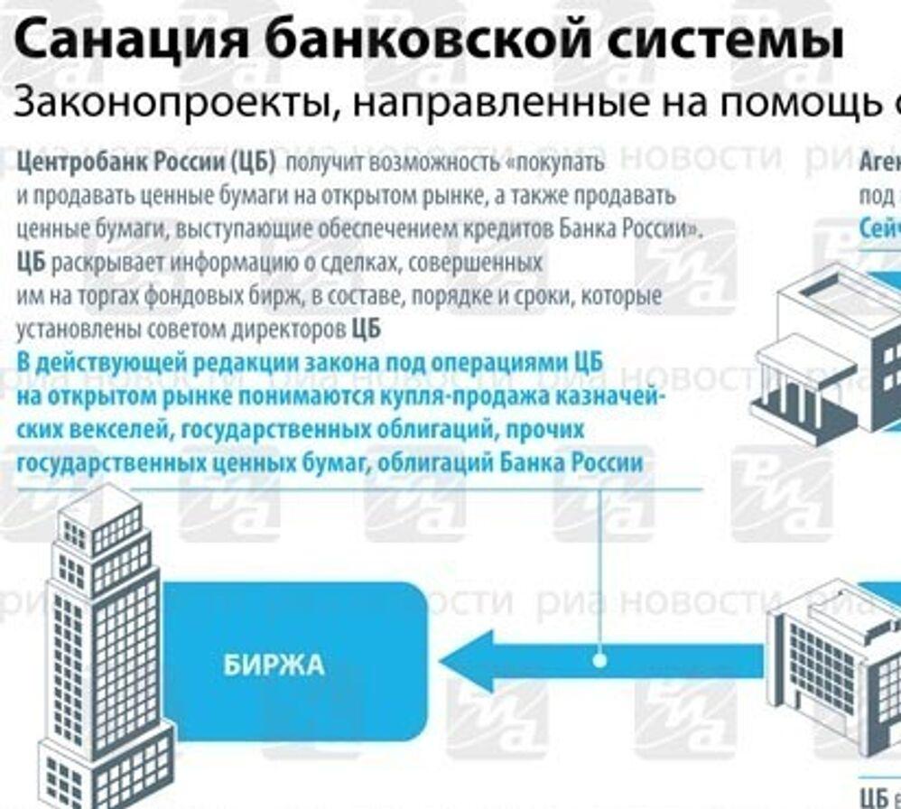 Санация банковской системы. ИНФОграфика