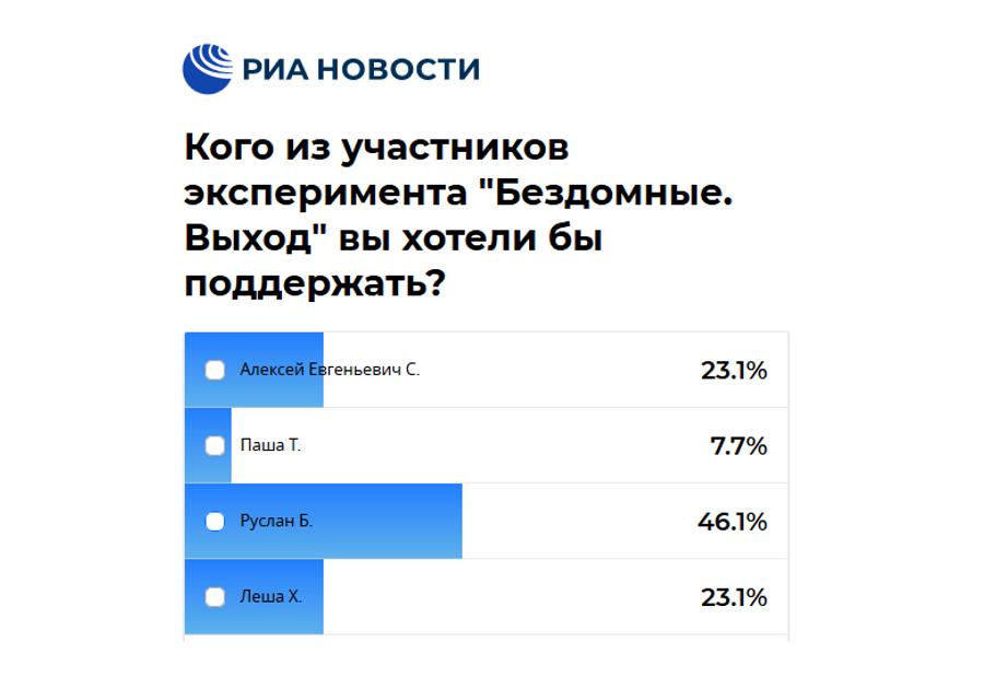 Результаты заключительного этапа голосования