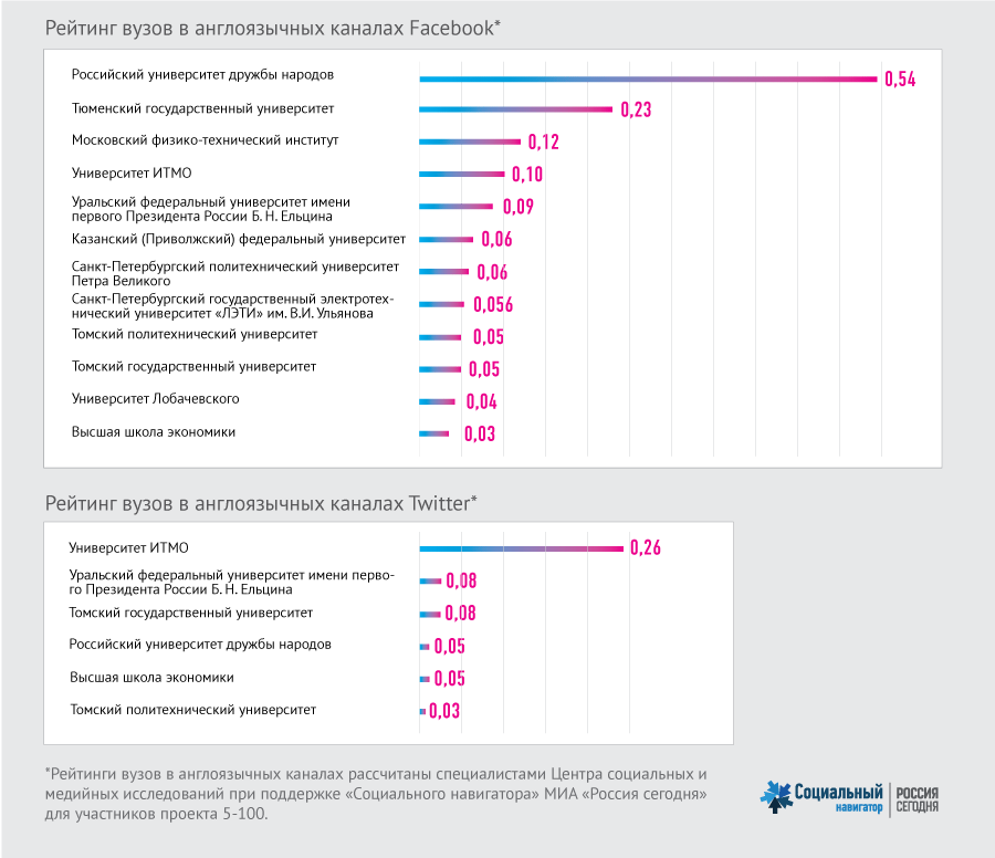 Рейтинг коммуникационной активности вузов с пользователями социальных сетей