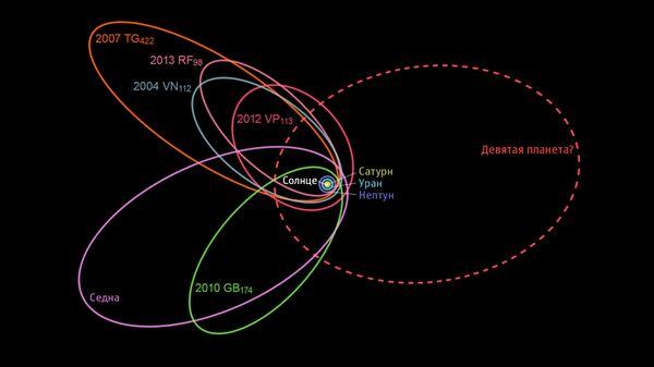 Орбита гипотетической Девятой планеты