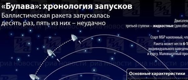 Ракета Булава: хронология запусков и характериски