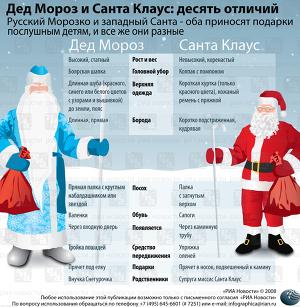 Дед Мороз и Санта Клаус - 10 отличий