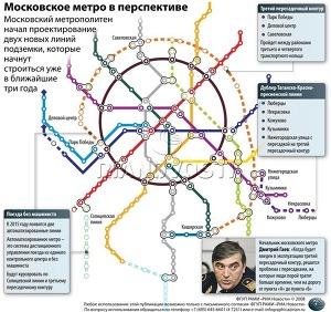 Московское метро в перспективе