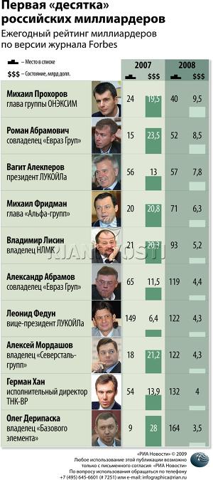 Первая «десятка» российских миллиардеров