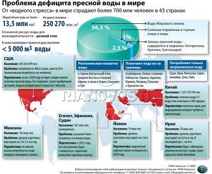 Проблема дефицита пресной воды в мире