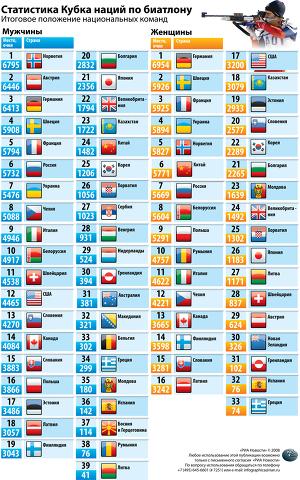 Статистика Кубка наций по биатлону