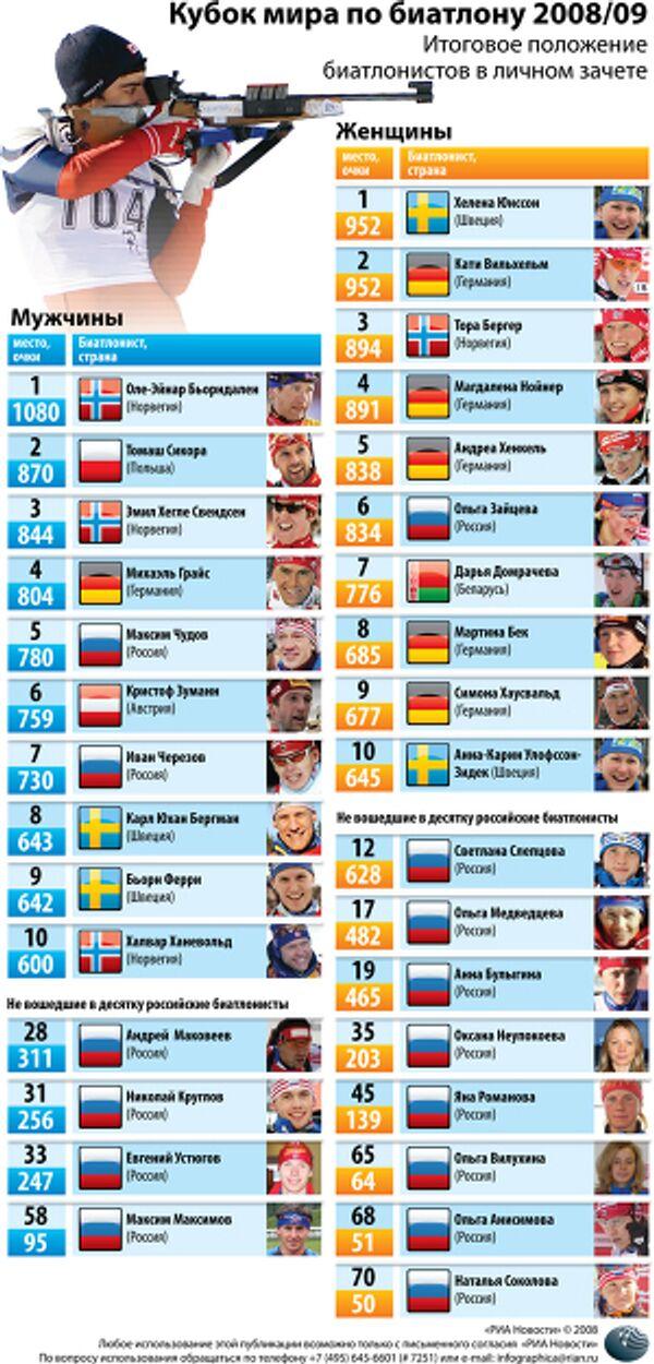 Кубок мира по биатлону 2008/09
