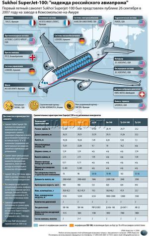 Sukhoi SuperJet-100, надежда российского авиапрома