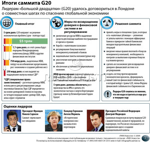 Итоги встречи G20