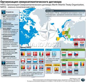 Организация североатлантического договора
