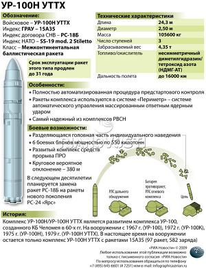 Комплекс УР-100Н/УР-100Н УТТХ