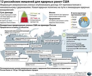 12 российских мишеней для ядерных ракет США