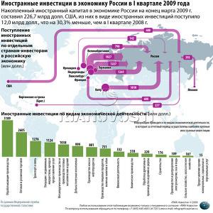 Иностранные инвестиции в экономику России в I квартале 2009 года. Архив