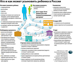 Кто и как может усыновить ребенка в России
