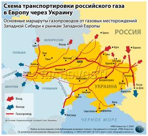 Схема транспортировки российского газа в Европу через Украину