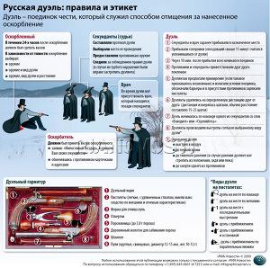 Русская дуэль: правила и этикет