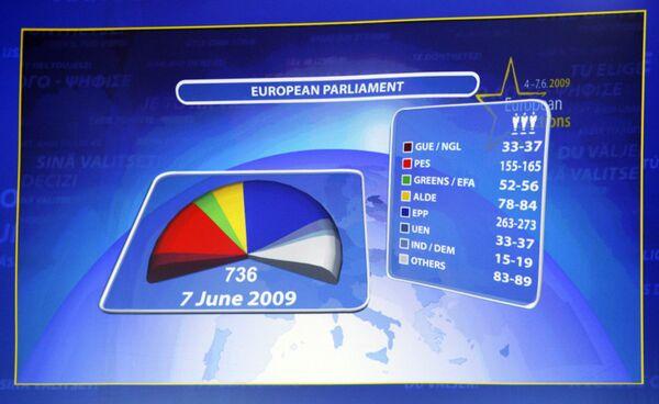 Индикационное табло с результатами на выборах в Европейский парламент
