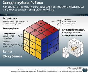 Загадка кубика Рубика