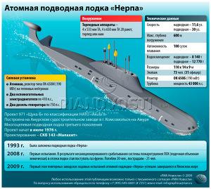 «Нерпа»: подводная лодка нового поколения