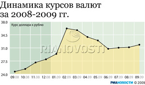 Динамика курсов валют за 2008-2009 гг.