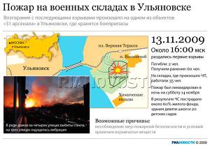 Пожар на военных складах в Ульяновске