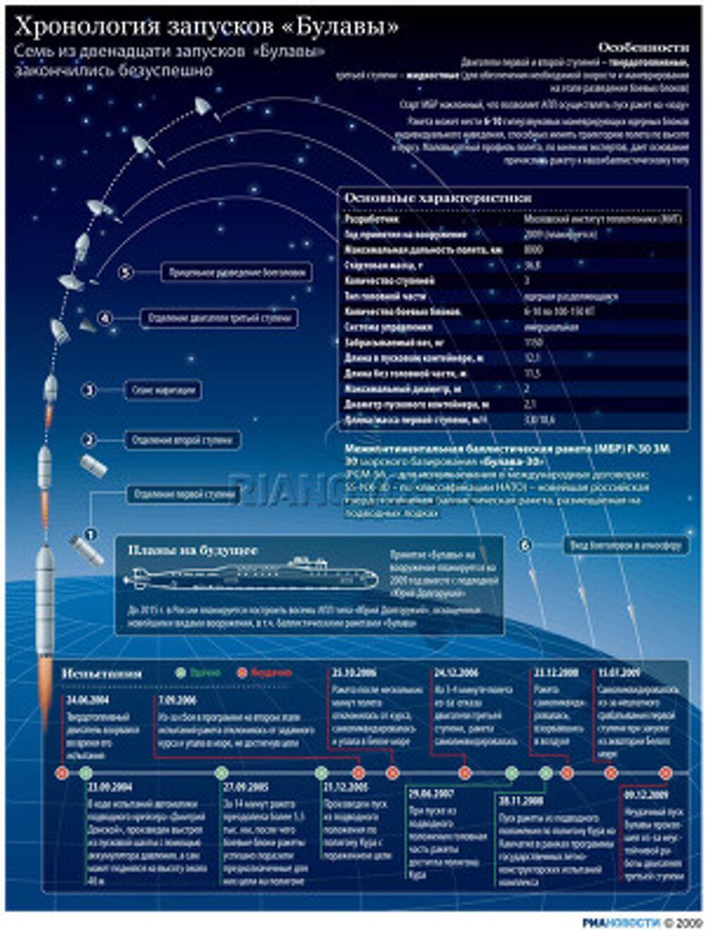 Хронология запусков «Булавы»