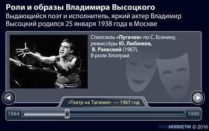 Роли и образы Владимира Высоцкого