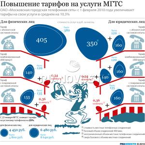 Повышение тарифов на услуги МГТС