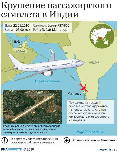 Крушение пассажирского самолета в Индии