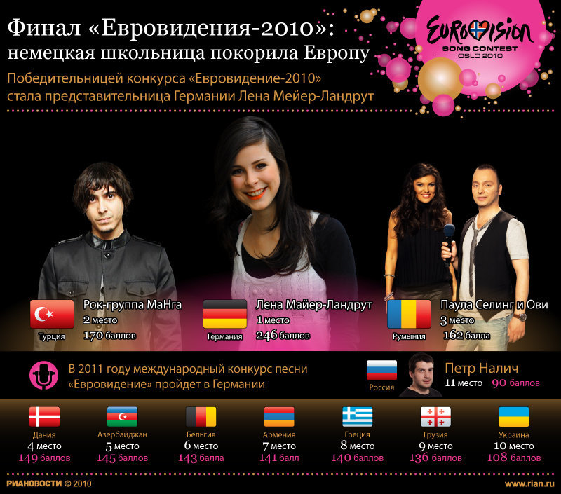Финал Евровидения-2010: немецкая школьница покорила мир