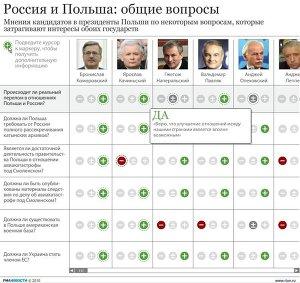 Позиции кандидатов в президенты Польши на отношения двух стран