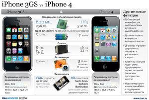iPhone 3GS vs iPhone 4