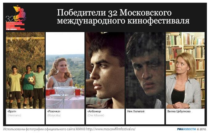 Победители 32-го Московского международного кинофестиваля