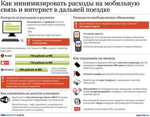 Как минимизировать расходы на мобильную связь и интернет в даль