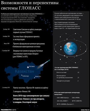 Возможности системы ГЛОНАСС